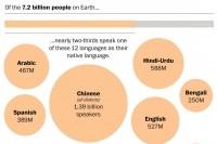 Jezici budućnosti